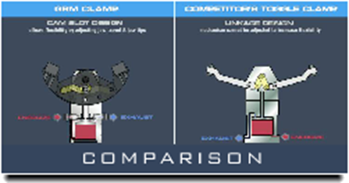 GRM Clamp Comparison