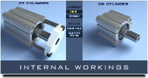 CTS Internal Workings