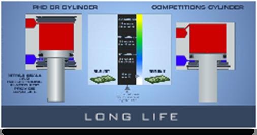 CRS Long Life