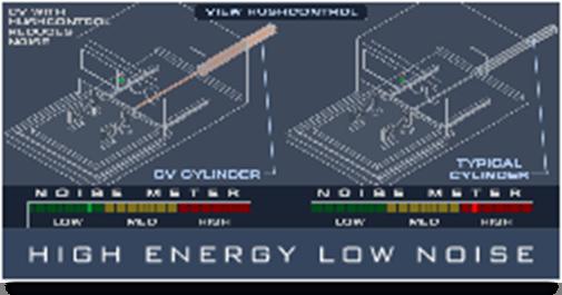 CV Low Noise